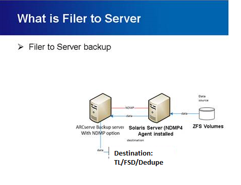 How to protect Solaris box, which is running ZFS volumes, which are